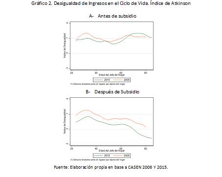 grafico2_desigualdad