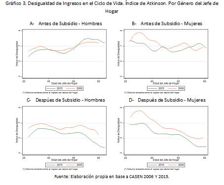 grafico3_desigualdad