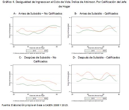 grafico4_desigualdad